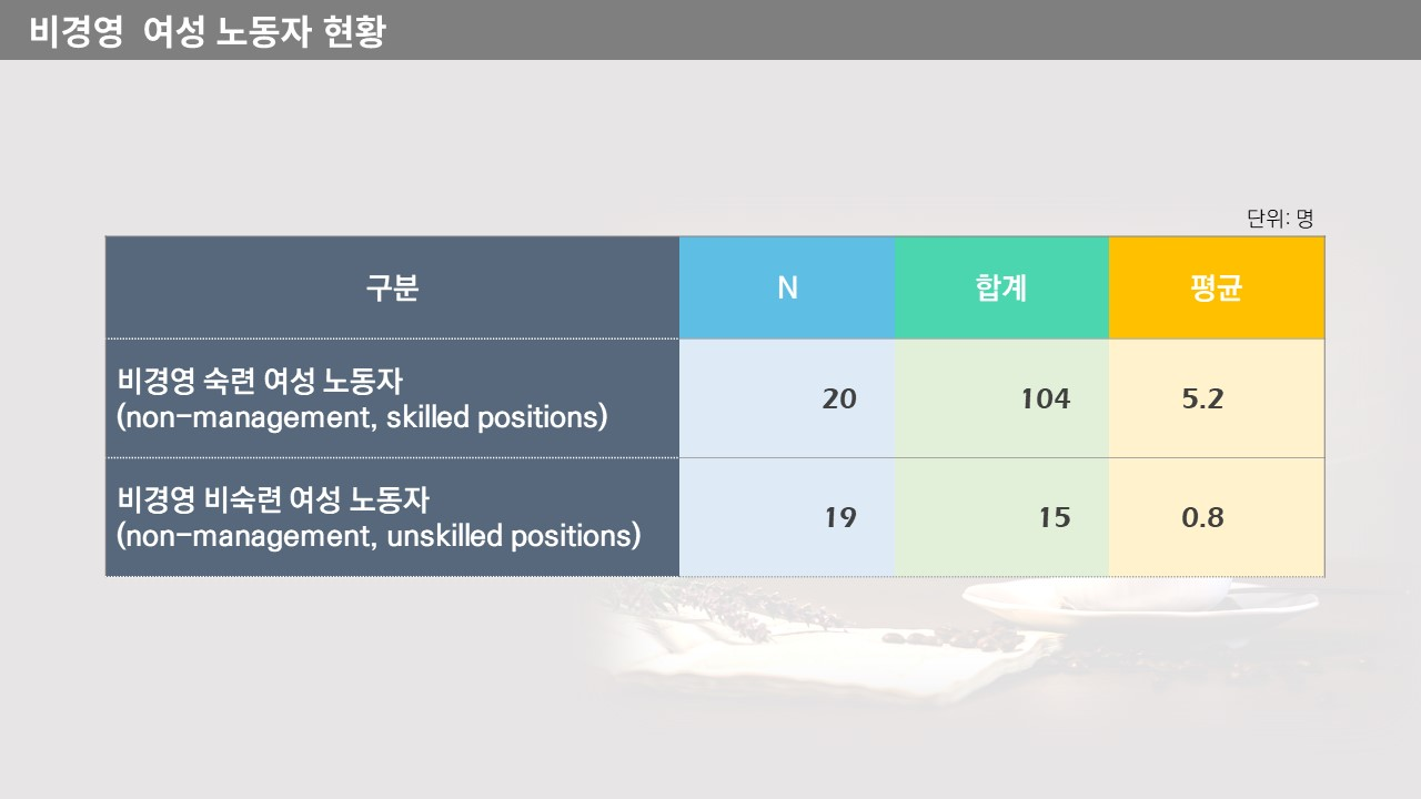 2021 회원사 현황조사_10.JPG