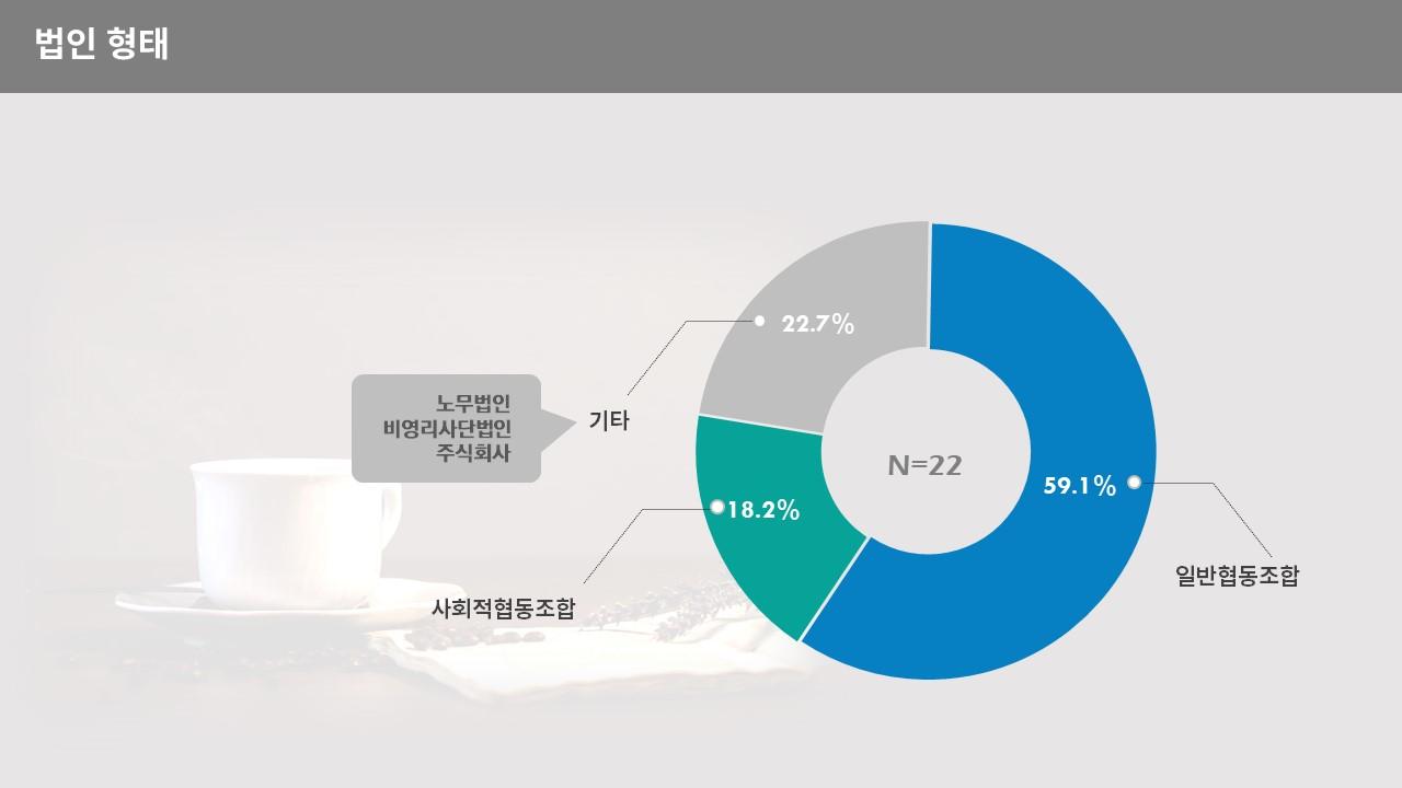 2021 회원사 현황조사_4.JPG