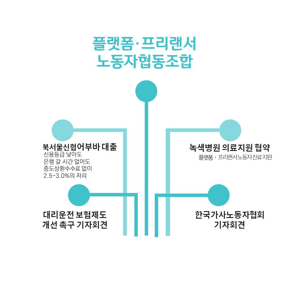 카드뉴스_10월_플랫폼협동조합.png