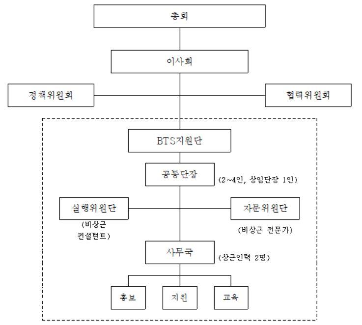 BTS 조직도.JPG